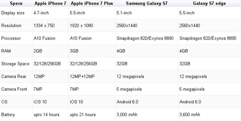 iphone-vs-s7-chart-big